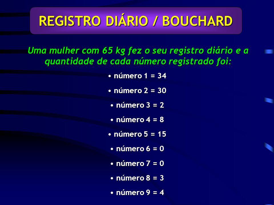 Uma mulher com 65 kg fez o seu registro diário e a quantidade de cada número registrado foi: REGISTRO DIÁRIO / BOUCHARD número 1 = 34 número 1 = 34 número 2 = 30 número 2 = 30 número 3 = 2 número 3 = 2 número 4 = 8 número 4 = 8 número 5 = 15 número 5 = 15 número 6 = 0 número 6 = 0 número 7 = 0 número 7 = 0 número 8 = 3 número 8 = 3 número 9 = 4 número 9 = 4