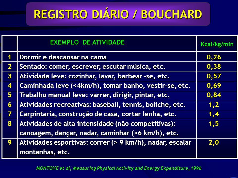 EXEMPLO DE ATIVIDADE REGISTRO DIÁRIO / BOUCHARD 123456789 Dormir e descansar na cama Sentado: comer, escrever, escutar música, etc.