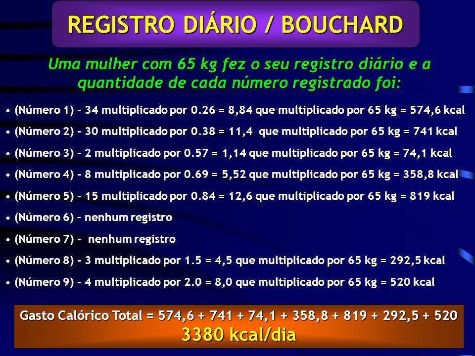 Uma mulher com 65 kg fez o seu registro diário e a quantidade de cada número registrado foi: REGISTRO DIÁRIO / BOUCHARD (Número 1) - 34 multiplicado por 0.26 = 8,84 que multiplicado por 65 kg = 574,6 kcal (Número 1) - 34 multiplicado por 0.26 = 8,84 que multiplicado por 65 kg = 574,6 kcal (Número 2) - 30 multiplicado por 0.38 = 11,4 que multiplicado por 65 kg = 741 kcal (Número 2) - 30 multiplicado por 0.38 = 11,4 que multiplicado por 65 kg = 741 kcal (Número 3) - 2 multiplicado por 0.57 = 1,14 que multiplicado por 65 kg = 74,1 kcal (Número 3) - 2 multiplicado por 0.57 = 1,14 que multiplicado por 65 kg = 74,1 kcal (Número 4) - 8 multiplicado por 0.69 = 5,52 que multiplicado por 65 kg = 358,8 kcal (Número 4) - 8 multiplicado por 0.69 = 5,52 que multiplicado por 65 kg = 358,8 kcal (Número 5) - 15 multiplicado por 0.84 = 12,6 que multiplicado por 65 kg = 819 kcal (Número 5) - 15 multiplicado por 0.84 = 12,6 que multiplicado por 65 kg = 819 kcal (Número 6) – nenhum registro (Número 6) – nenhum registro (Número 7) - nenhum registro (Número 7) - nenhum registro (Número 8) - 3 multiplicado por 1.5 = 4,5 que multiplicado por 65 kg = 292,5 kcal (Número 8) - 3 multiplicado por 1.5 = 4,5 que multiplicado por 65 kg = 292,5 kcal (Número 9) - 4 multiplicado por 2.0 = 8,0 que multiplicado por 65 kg = 520 kcal (Número 9) - 4 multiplicado por 2.0 = 8,0 que multiplicado por 65 kg = 520 kcal Gasto Calórico Total = 574,6 + 741 + 74,1 + 358,8 + 819 + 292,5 + 520 3380 kcal/dia