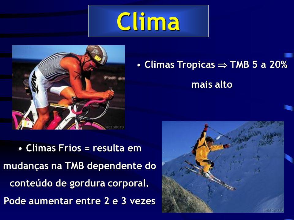 Clima Climas Tropicas TMB 5 a 20% mais alto Climas Tropicas TMB 5 a 20% mais alto Climas Frios = resulta em mudanças na TMB dependente do conteúdo de gordura corporal.