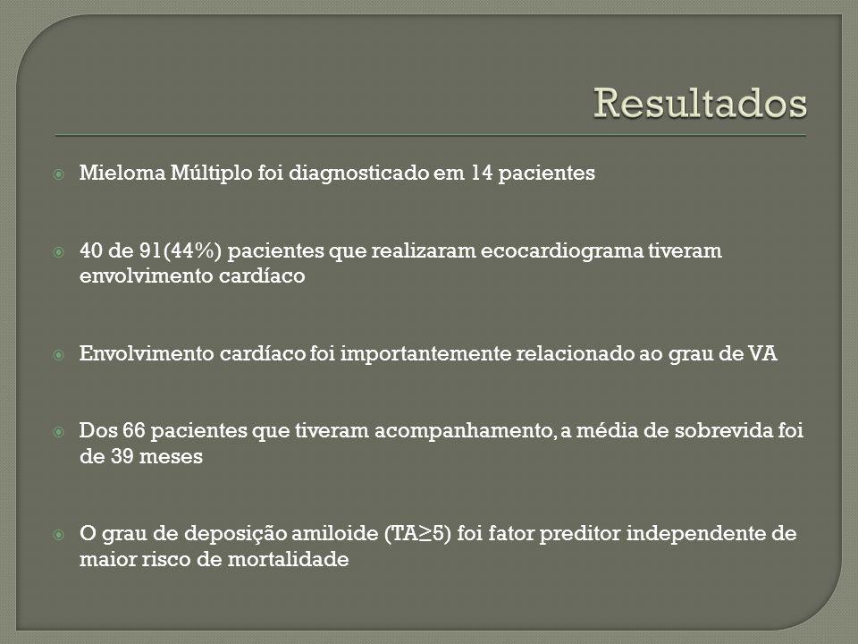Mieloma Múltiplo foi diagnosticado em 14 pacientes 40 de 91(44%) pacientes que realizaram ecocardiograma tiveram envolvimento cardíaco Envolvimento ca