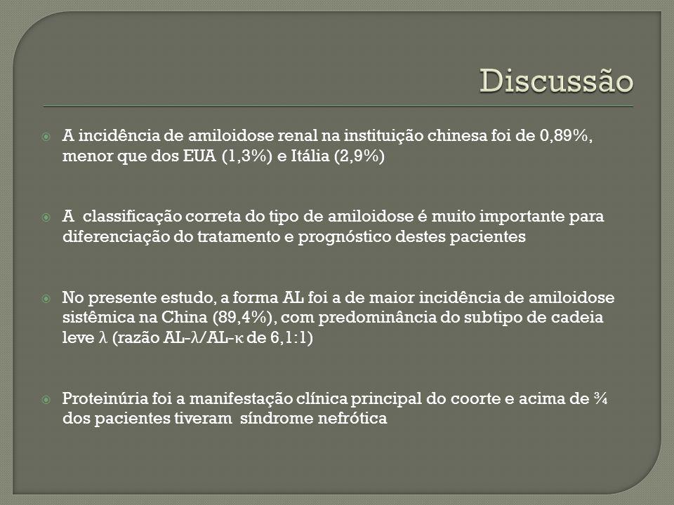 A incidência de amiloidose renal na instituição chinesa foi de 0,89%, menor que dos EUA (1,3%) e Itália (2,9%) A classificação correta do tipo de amil