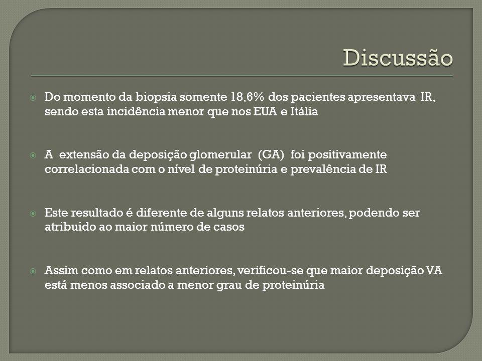 Do momento da biopsia somente 18,6% dos pacientes apresentava IR, sendo esta incidência menor que nos EUA e Itália A extensão da deposição glomerular