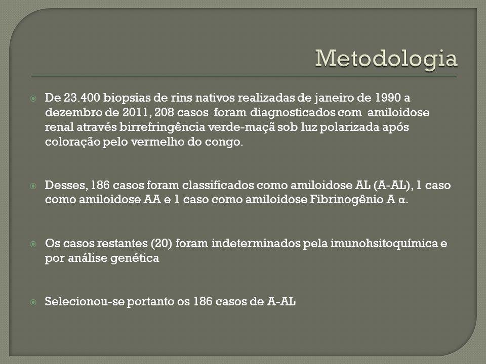 De 23.400 biopsias de rins nativos realizadas de janeiro de 1990 a dezembro de 2011, 208 casos foram diagnosticados com amiloidose renal através birre