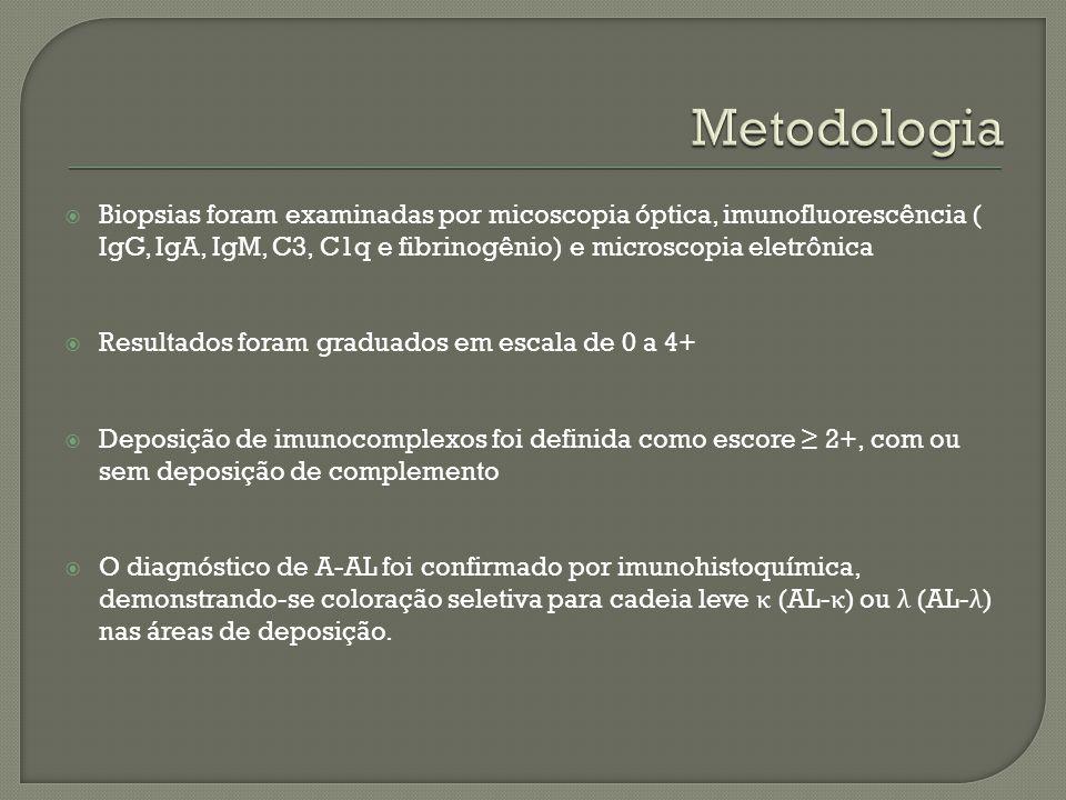 Biopsias foram examinadas por micoscopia óptica, imunofluorescência ( IgG, IgA, IgM, C3, C1q e fibrinogênio) e microscopia eletrônica Resultados foram