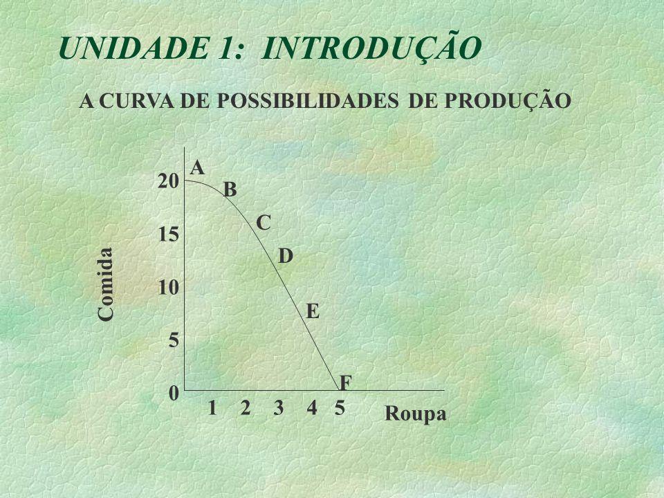 UNIDADE 1: INTRODUÇÃO A B C D F E 20 15 10 5 0 Comida Roupa 1 2 3 4 5 A CURVA DE POSSIBILIDADES DE PRODUÇÃO