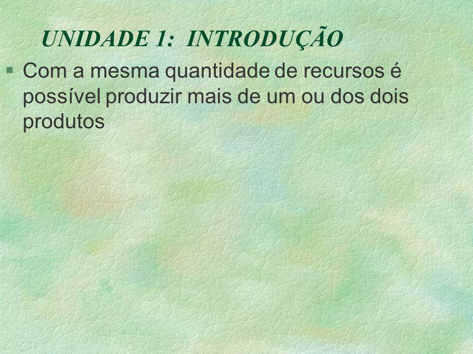 UNIDADE 1: INTRODUÇÃO §Com a mesma quantidade de recursos é possível produzir mais de um ou dos dois produtos