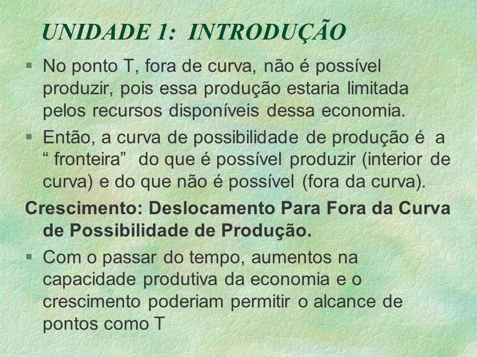 UNIDADE 1: INTRODUÇÃO §No ponto T, fora de curva, não é possível produzir, pois essa produção estaria limitada pelos recursos disponíveis dessa economia.