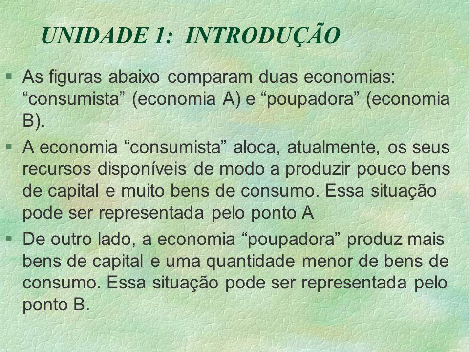 UNIDADE 1: INTRODUÇÃO §As figuras abaixo comparam duas economias: consumista (economia A) e poupadora (economia B).