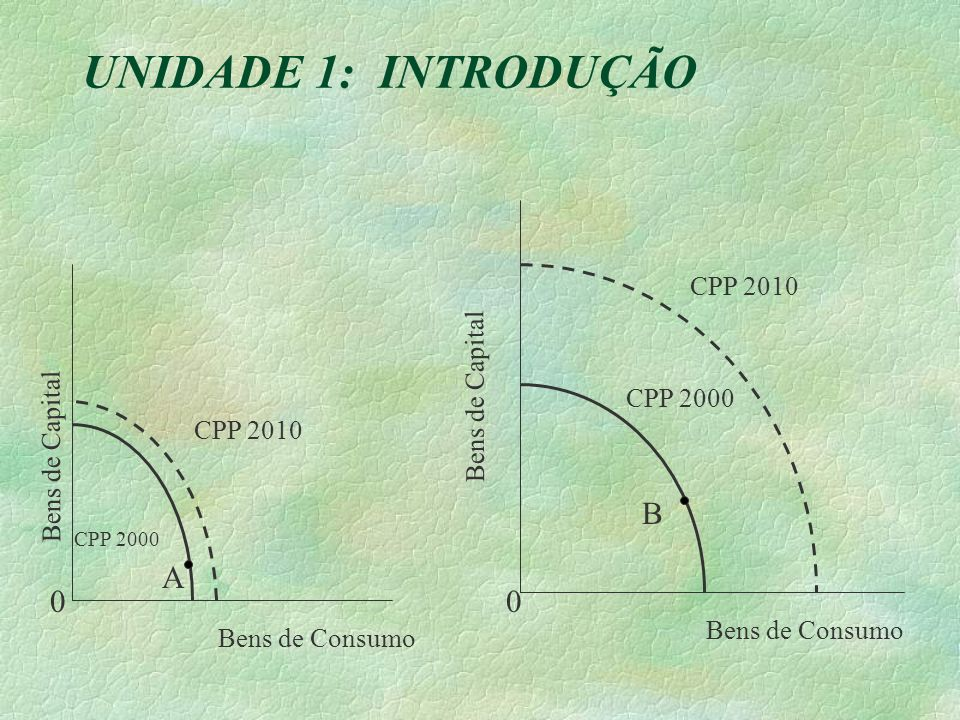 UNIDADE 1: INTRODUÇÃO A CPP 2010 CPP 2000 CPP 2010 CPP 2000 B Bens de Capital Bens de Consumo 00