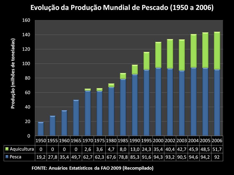 FONTE: Anuários Estatísticos da FAO 2009 (Recompilado)