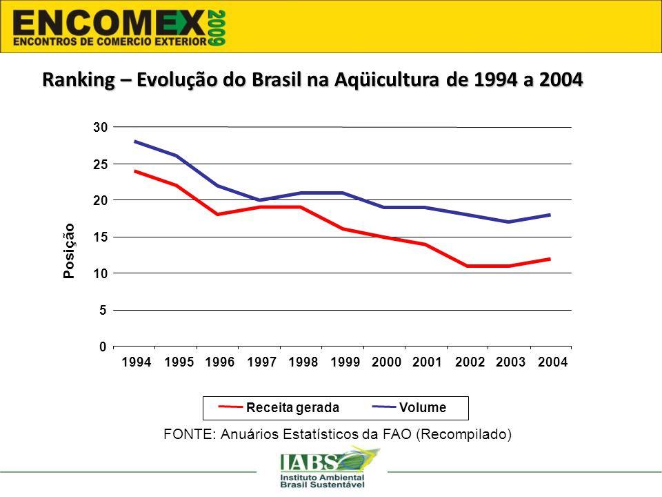 FONTE: Anuários Estatísticos da FAO (Recompilado) Ranking – Evolução do Brasil na Aqüicultura de 1994 a 2004 0 5 10 15 20 25 30 19941995199619971998199920002001200220032004 Receita geradaVolume Posição