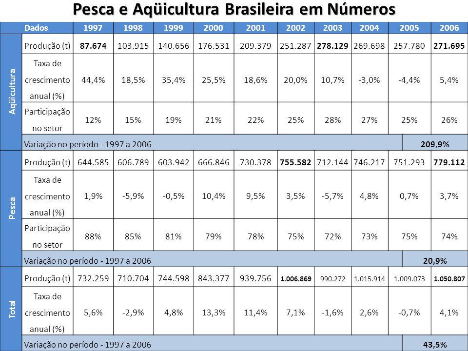 Dados1997199819992000200120022003200420052006 Aqüicultura Produção (t)87.674103.915140.656176.531209.379251.287278.129269.698257.780271.695 Taxa de crescimento anual (%) 44,4%18,5%35,4%25,5%18,6%20,0%10,7%-3,0%-4,4%5,4% Participação no setor 12%15%19%21%22%25%28%27%25%26% Variação no período - 1997 a 2006209,9% Pesca Produção (t)644.585606.789603.942666.846730.378755.582712.144746.217751.293779.112 Taxa de crescimento anual (%) 1,9%-5,9%-0,5%10,4%9,5%3,5%-5,7%4,8%0,7%3,7% Participação no setor 88%85%81%79%78%75%72%73%75%74% Variação no período - 1997 a 2006 20,9% Total Produção (t)732.259710.704744.598843.377939.756 1.006.869990.2721.015.9141.009.0731.050.807 Taxa de crescimento anual (%) 5,6%-2,9%4,8%13,3%11,4%7,1%-1,6%2,6%-0,7%4,1% Variação no período - 1997 a 200643,5% Pesca e Aqüicultura Brasileira em Números
