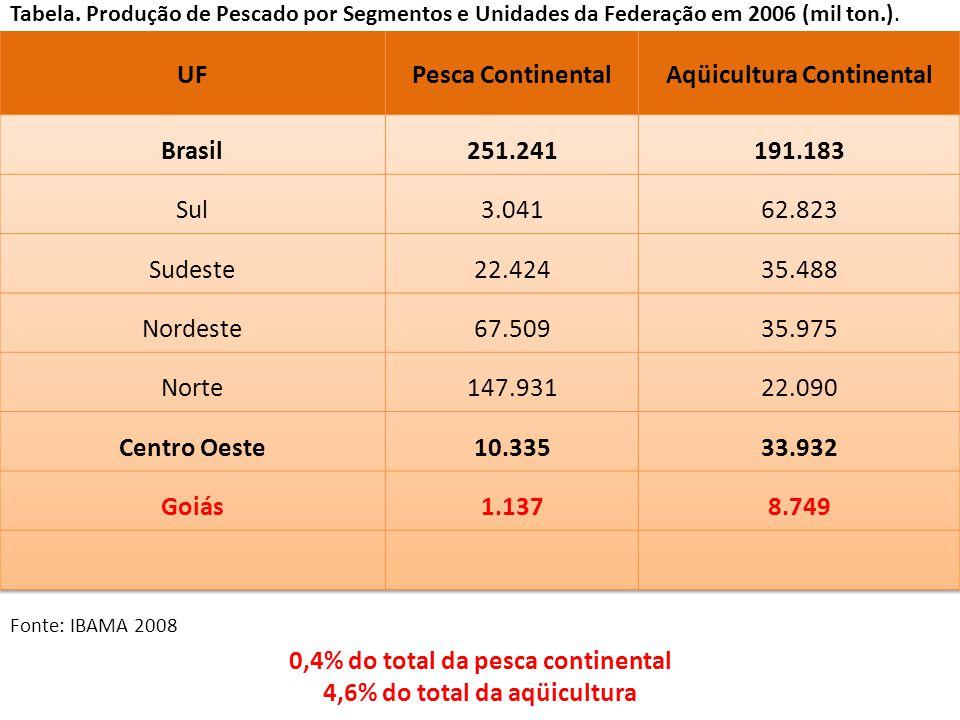 Tabela.Produção de Pescado por Segmentos e Unidades da Federação em 2006 (mil ton.).