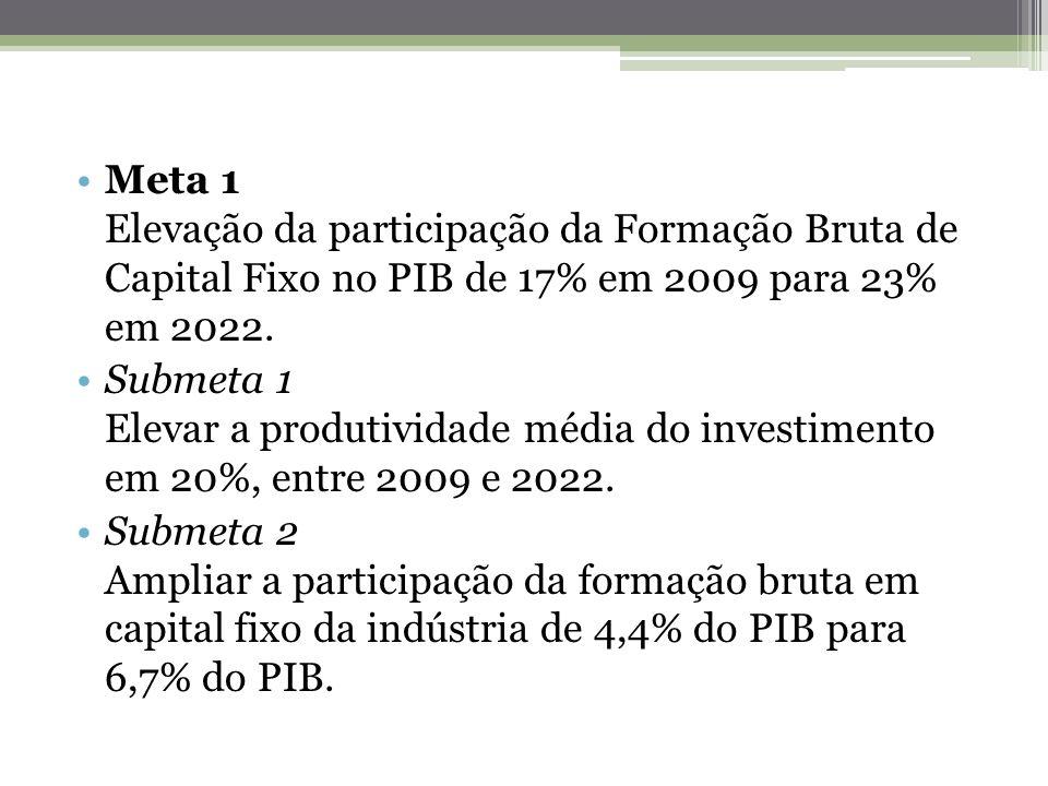 Meta 1 Elevação da participação da Formação Bruta de Capital Fixo no PIB de 17% em 2009 para 23% em 2022. Submeta 1 Elevar a produtividade média do in