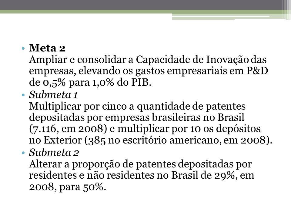 Meta 2 Ampliar e consolidar a Capacidade de Inovação das empresas, elevando os gastos empresariais em P&D de 0,5% para 1,0% do PIB. Submeta 1 Multipli
