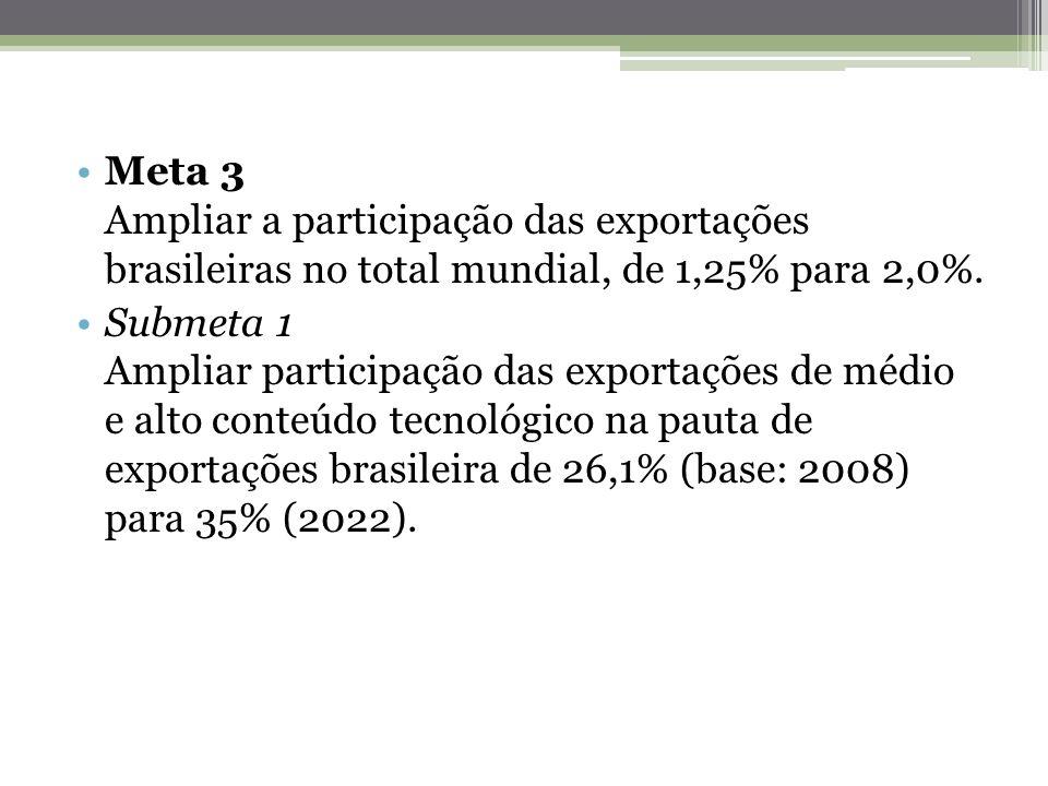 Meta 3 Ampliar a participação das exportações brasileiras no total mundial, de 1,25% para 2,0%. Submeta 1 Ampliar participação das exportações de médi