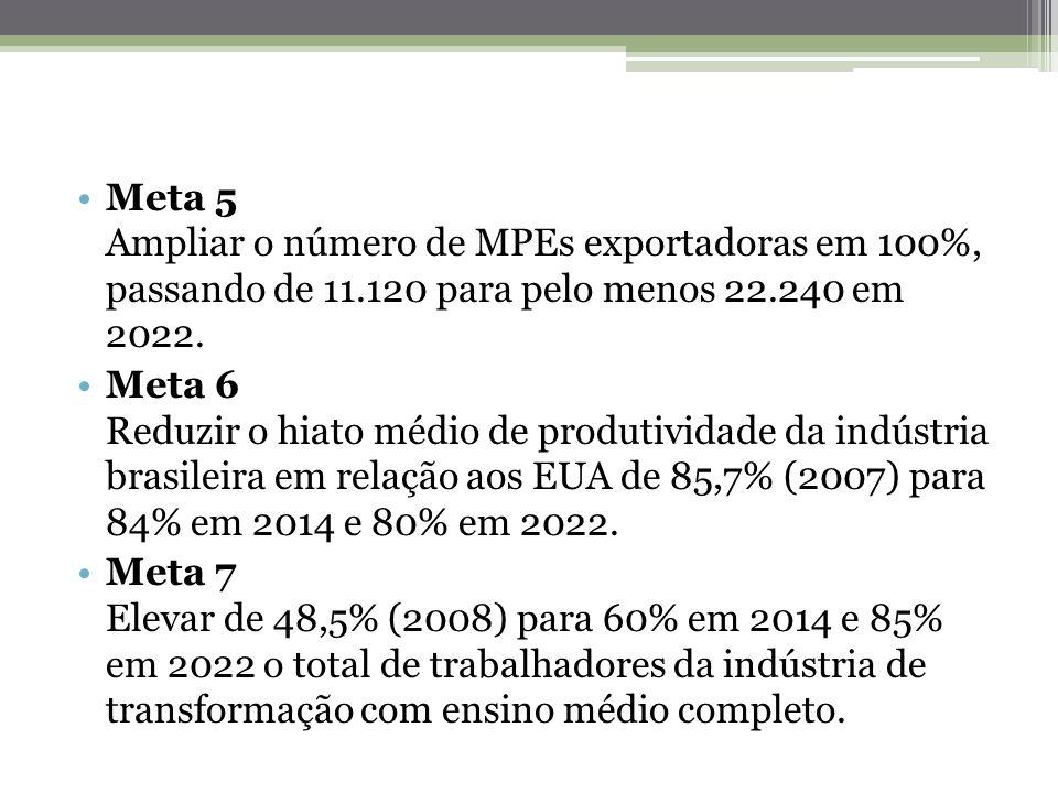 Meta 5 Ampliar o número de MPEs exportadoras em 100%, passando de 11.120 para pelo menos 22.240 em 2022. Meta 6 Reduzir o hiato médio de produtividade