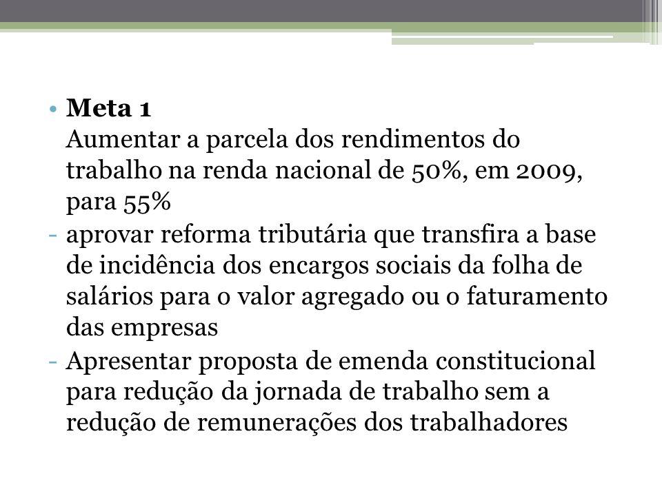 Meta 1 Aumentar a parcela dos rendimentos do trabalho na renda nacional de 50%, em 2009, para 55% -aprovar reforma tributária que transfira a base de