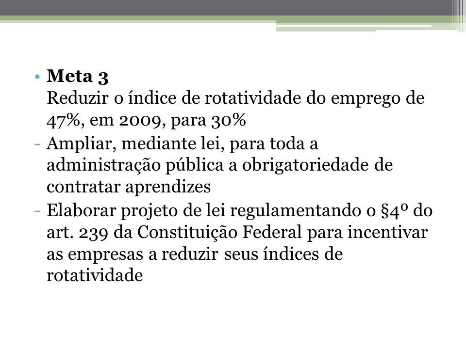 Meta 3 Reduzir o índice de rotatividade do emprego de 47%, em 2009, para 30% -Ampliar, mediante lei, para toda a administração pública a obrigatorieda
