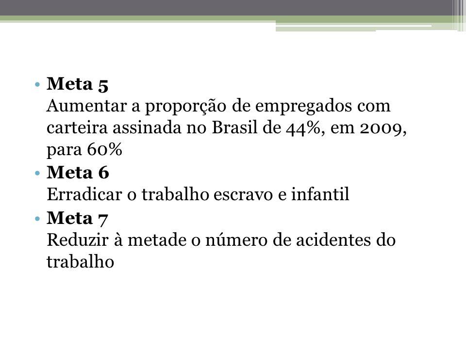 Meta 5 Aumentar a proporção de empregados com carteira assinada no Brasil de 44%, em 2009, para 60% Meta 6 Erradicar o trabalho escravo e infantil Met
