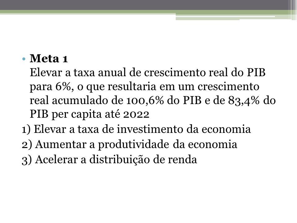 Meta 1 Elevar a taxa anual de crescimento real do PIB para 6%, o que resultaria em um crescimento real acumulado de 100,6% do PIB e de 83,4% do PIB pe