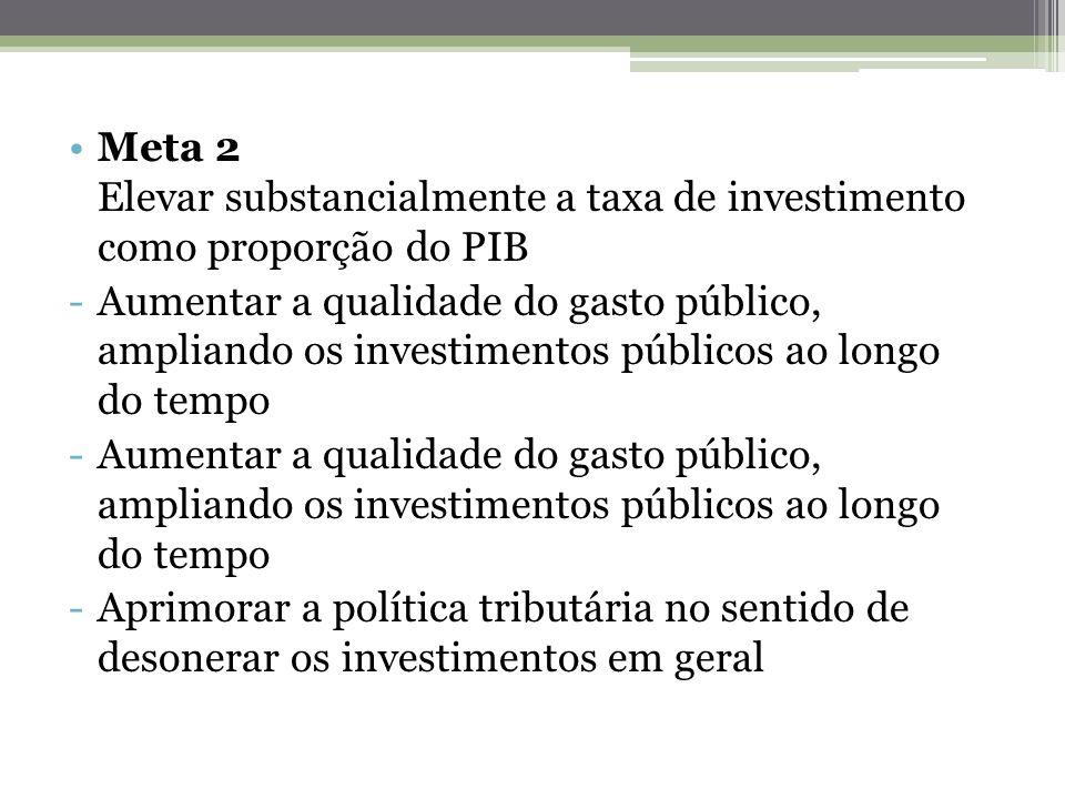 Meta 2 Elevar substancialmente a taxa de investimento como proporção do PIB -Aumentar a qualidade do gasto público, ampliando os investimentos público