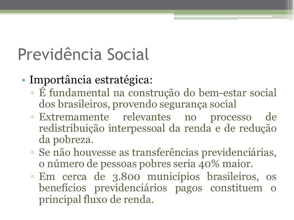 Previdência Social Importância estratégica: É fundamental na construção do bem-estar social dos brasileiros, provendo segurança social Extremamente re