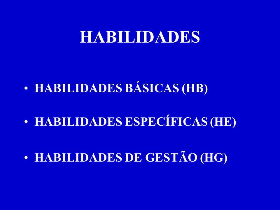 HABILIDADES HABILIDADES BÁSICAS (HB) HABILIDADES ESPECÍFICAS (HE) HABILIDADES DE GESTÃO (HG)