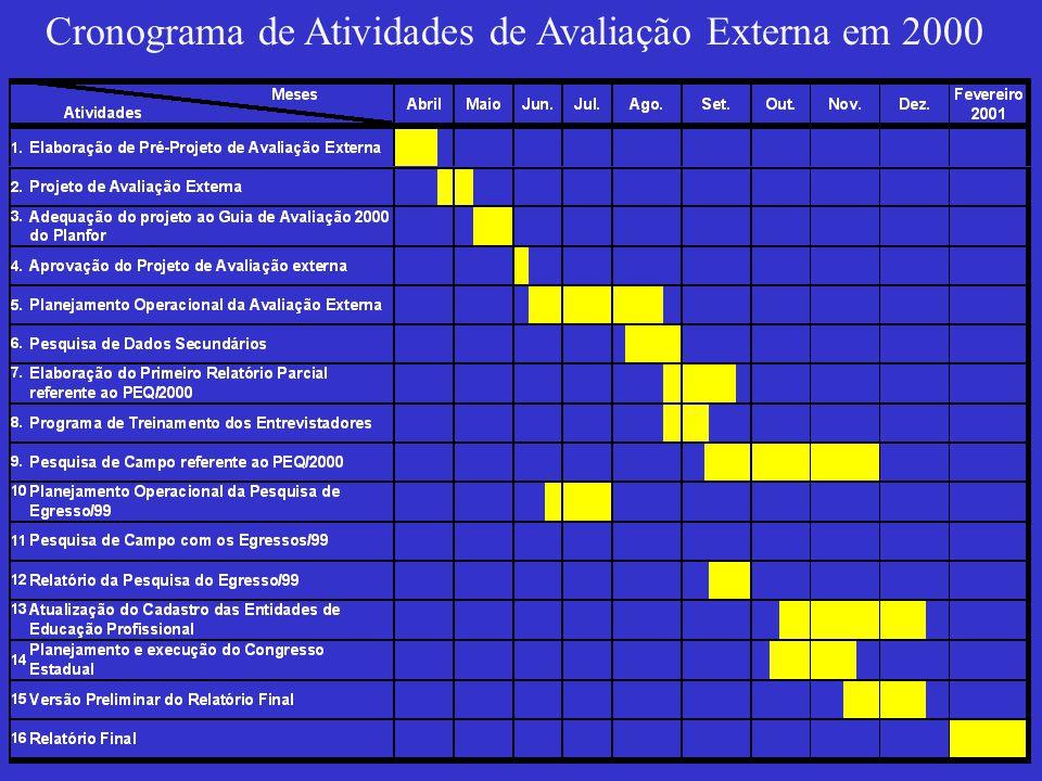 Cronograma de Atividades de Avaliação Externa em 2000