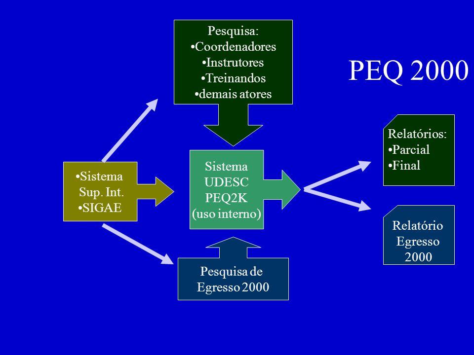 PEQ 2000 Sistema UDESC PEQ2K (uso interno) Relatórios: Parcial Final Relatório Egresso 2000 Pesquisa: Coordenadores Instrutores Treinandos demais atores Pesquisa de Egresso 2000 Sistema Sup.