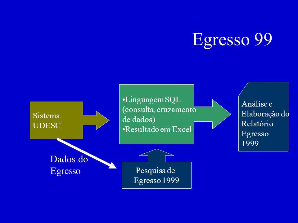 Egresso 99 Linguagem SQL (consulta, cruzamento de dados) Resultado em Excel Análise e Elaboração do Relatório Egresso 1999 Pesquisa de Egresso 1999 Sistema UDESC Dados do Egresso