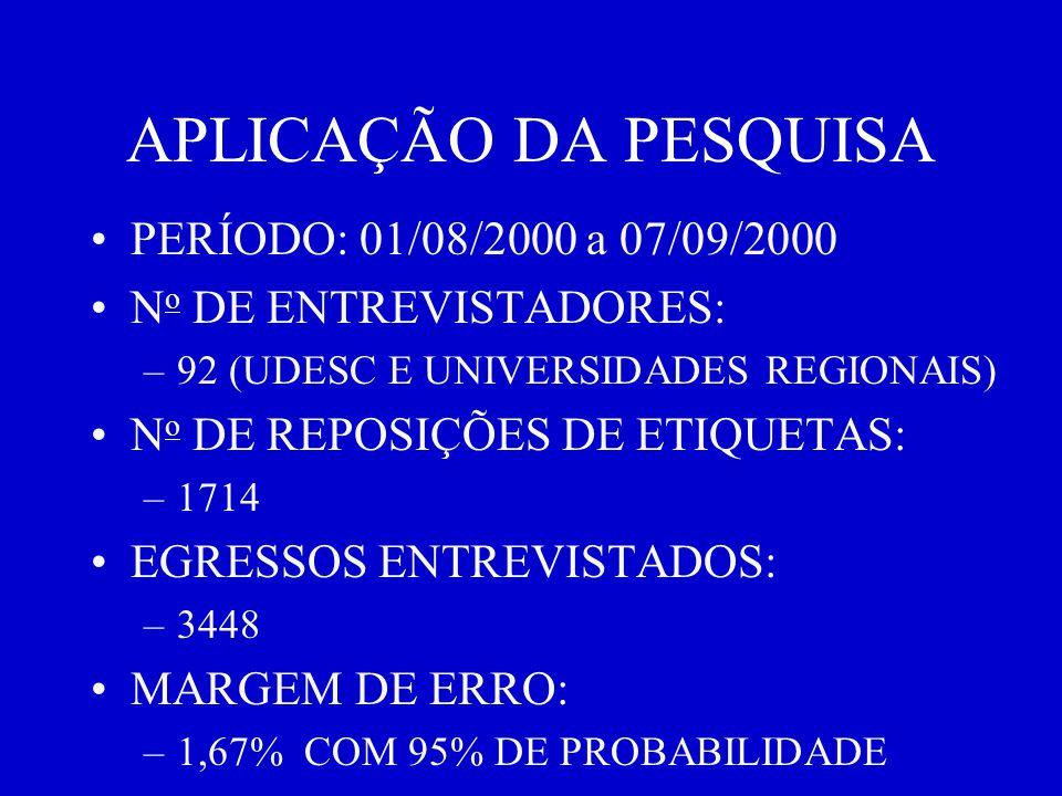 APLICAÇÃO DA PESQUISA PERÍODO: 01/08/2000 a 07/09/2000 N o DE ENTREVISTADORES: –92 (UDESC E UNIVERSIDADES REGIONAIS) N o DE REPOSIÇÕES DE ETIQUETAS: –1714 EGRESSOS ENTREVISTADOS: –3448 MARGEM DE ERRO: –1,67% COM 95% DE PROBABILIDADE