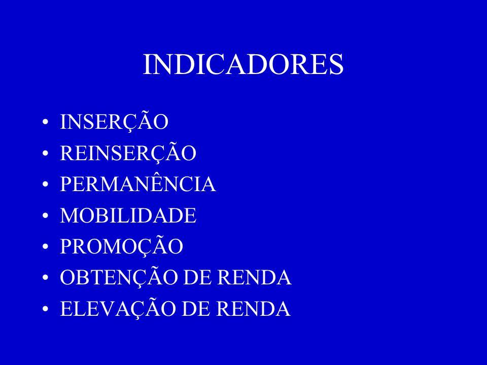 INDICADORES INSERÇÃO REINSERÇÃO PERMANÊNCIA MOBILIDADE PROMOÇÃO OBTENÇÃO DE RENDA ELEVAÇÃO DE RENDA