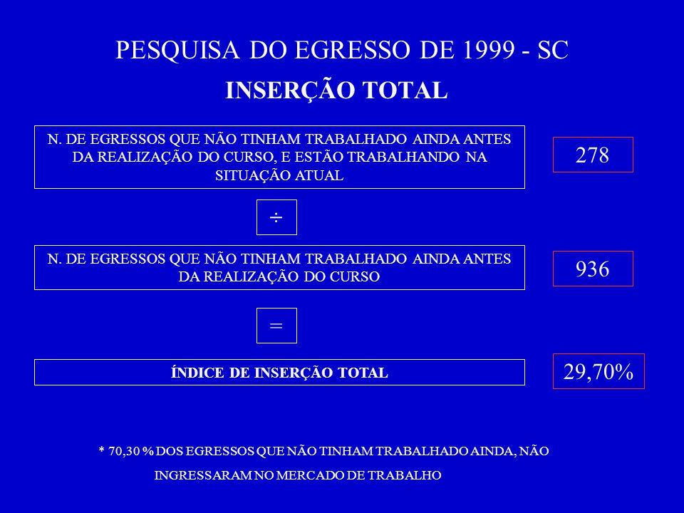 PESQUISA DO EGRESSO DE 1999 - SC INSERÇÃO TOTAL N.