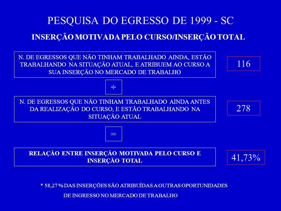 PESQUISA DO EGRESSO DE 1999 - SC INSERÇÃO MOTIVADA PELO CURSO/INSERÇÃO TOTAL N.