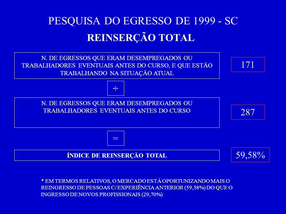 PESQUISA DO EGRESSO DE 1999 - SC REINSERÇÃO TOTAL N.