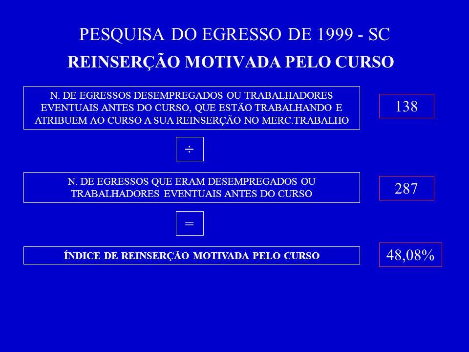 PESQUISA DO EGRESSO DE 1999 - SC REINSERÇÃO MOTIVADA PELO CURSO N.