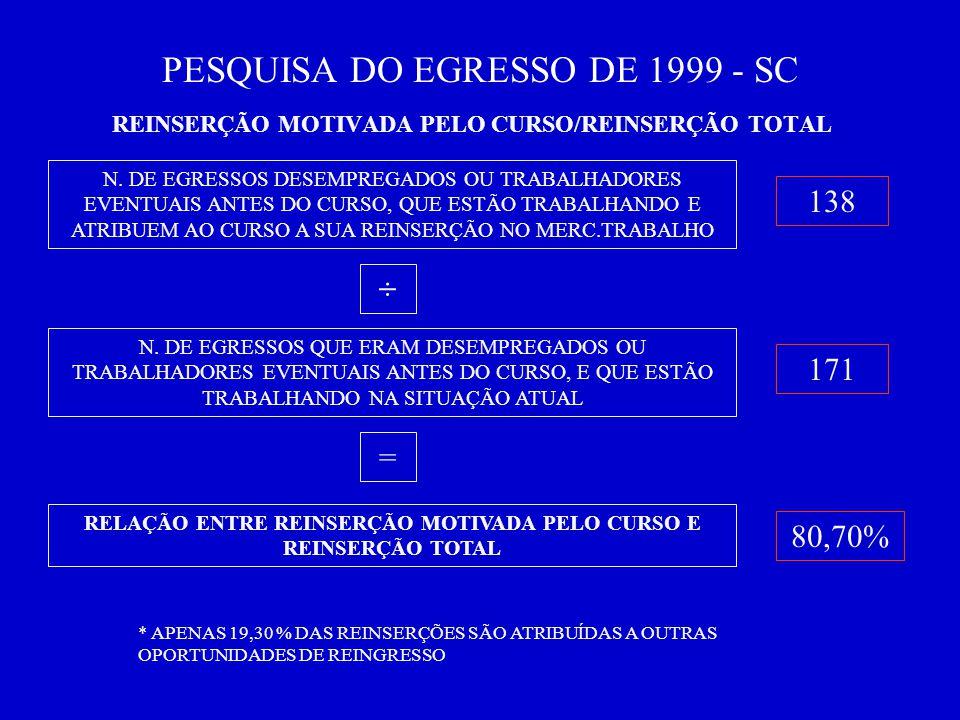 PESQUISA DO EGRESSO DE 1999 - SC REINSERÇÃO MOTIVADA PELO CURSO/REINSERÇÃO TOTAL N.