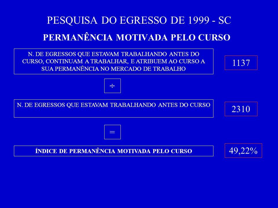 PESQUISA DO EGRESSO DE 1999 - SC PERMANÊNCIA MOTIVADA PELO CURSO N.