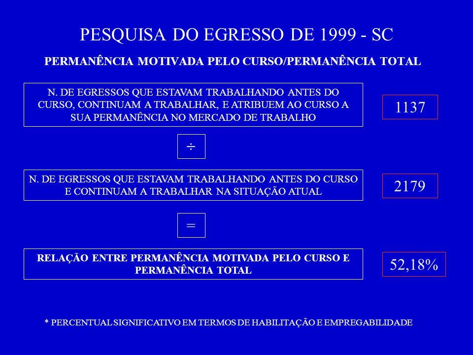 PESQUISA DO EGRESSO DE 1999 - SC PERMANÊNCIA MOTIVADA PELO CURSO/PERMANÊNCIA TOTAL N.