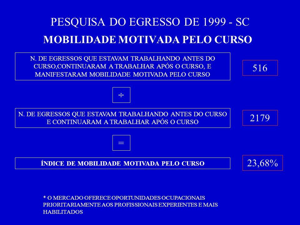 PESQUISA DO EGRESSO DE 1999 - SC MOBILIDADE MOTIVADA PELO CURSO N.