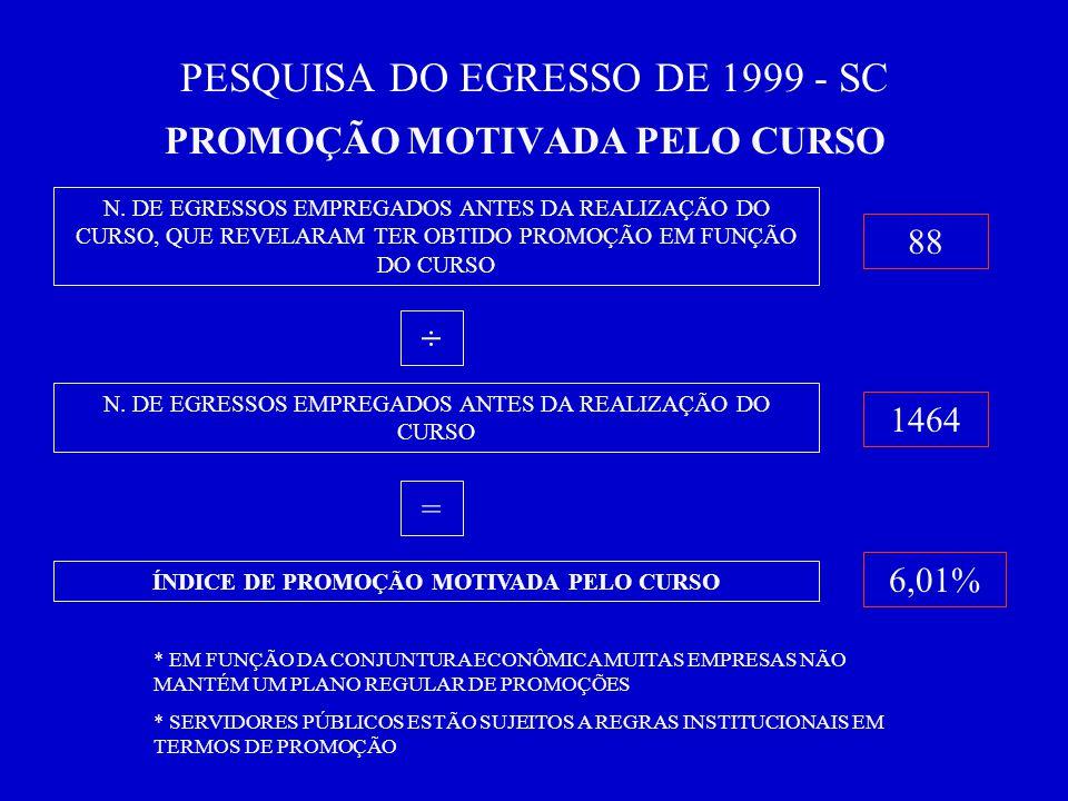 PESQUISA DO EGRESSO DE 1999 - SC PROMOÇÃO MOTIVADA PELO CURSO N.