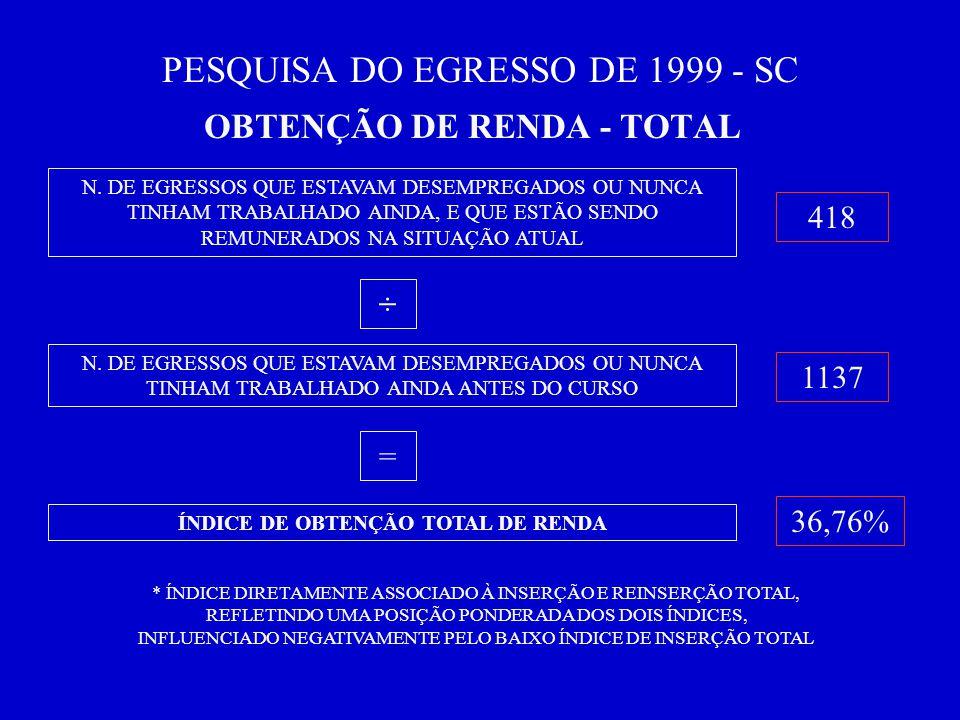 PESQUISA DO EGRESSO DE 1999 - SC OBTENÇÃO DE RENDA - TOTAL N.