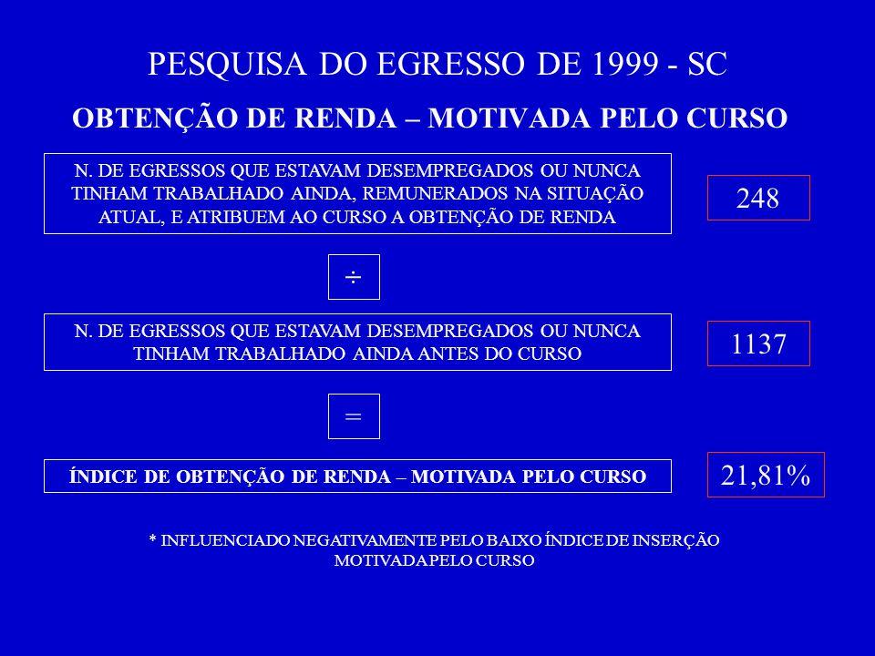 PESQUISA DO EGRESSO DE 1999 - SC OBTENÇÃO DE RENDA – MOTIVADA PELO CURSO N.