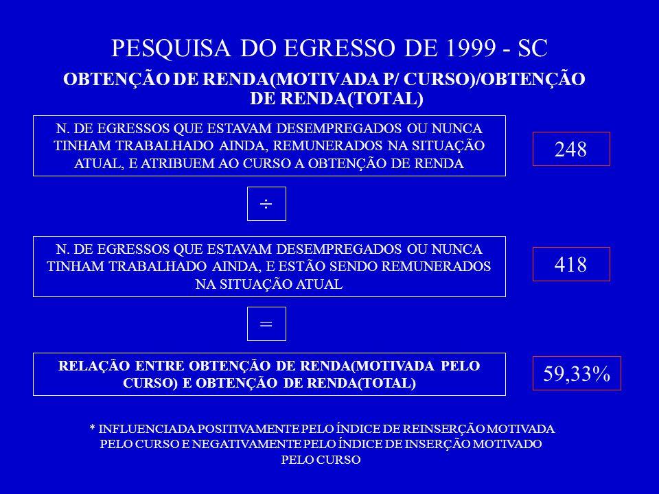 PESQUISA DO EGRESSO DE 1999 - SC OBTENÇÃO DE RENDA(MOTIVADA P/ CURSO)/OBTENÇÃO DE RENDA(TOTAL) N.