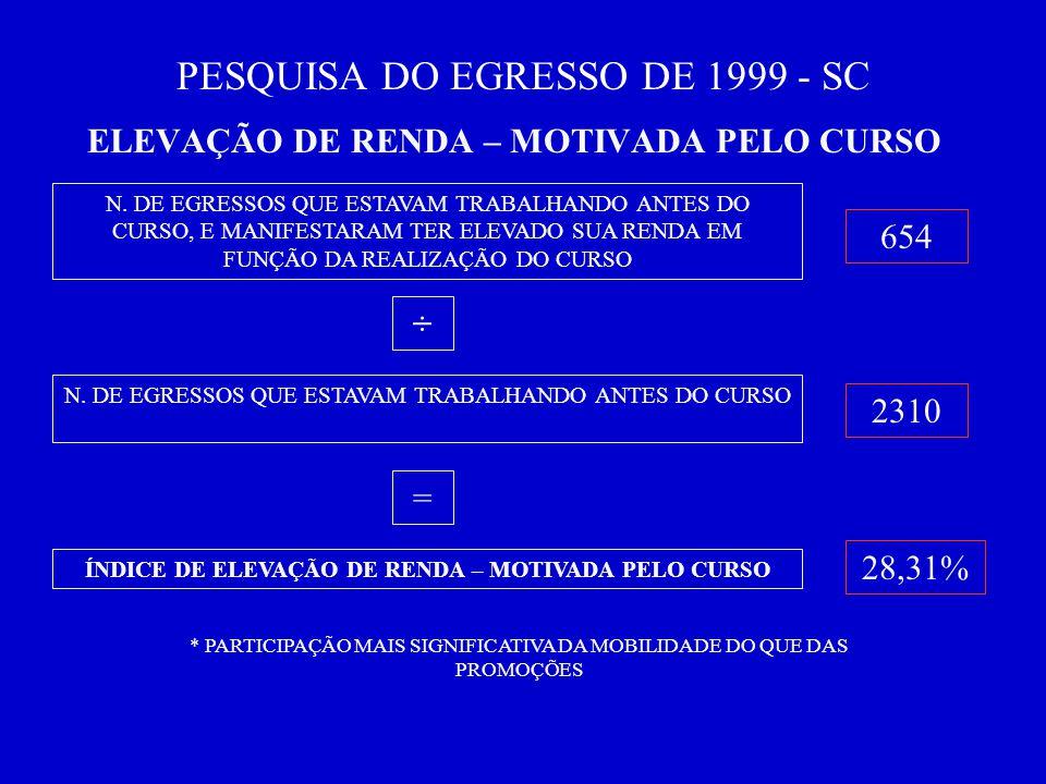 PESQUISA DO EGRESSO DE 1999 - SC ELEVAÇÃO DE RENDA – MOTIVADA PELO CURSO N.