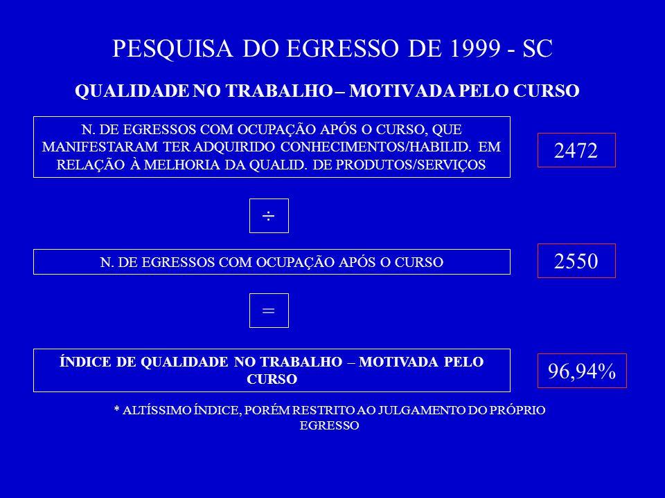 PESQUISA DO EGRESSO DE 1999 - SC QUALIDADE NO TRABALHO – MOTIVADA PELO CURSO N.