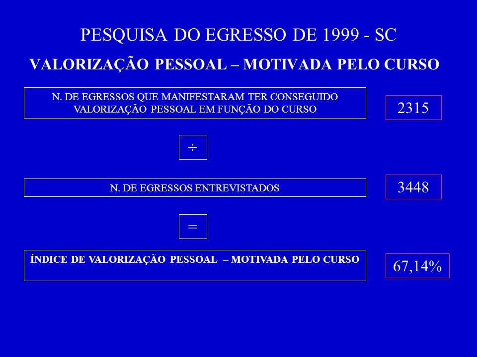 PESQUISA DO EGRESSO DE 1999 - SC VALORIZAÇÃO PESSOAL – MOTIVADA PELO CURSO N.