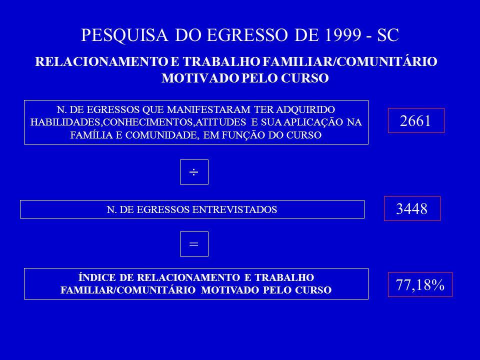 PESQUISA DO EGRESSO DE 1999 - SC RELACIONAMENTO E TRABALHO FAMILIAR/COMUNITÁRIO MOTIVADO PELO CURSO N.
